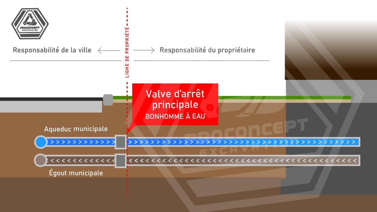 schema_plomberie-souterrraine